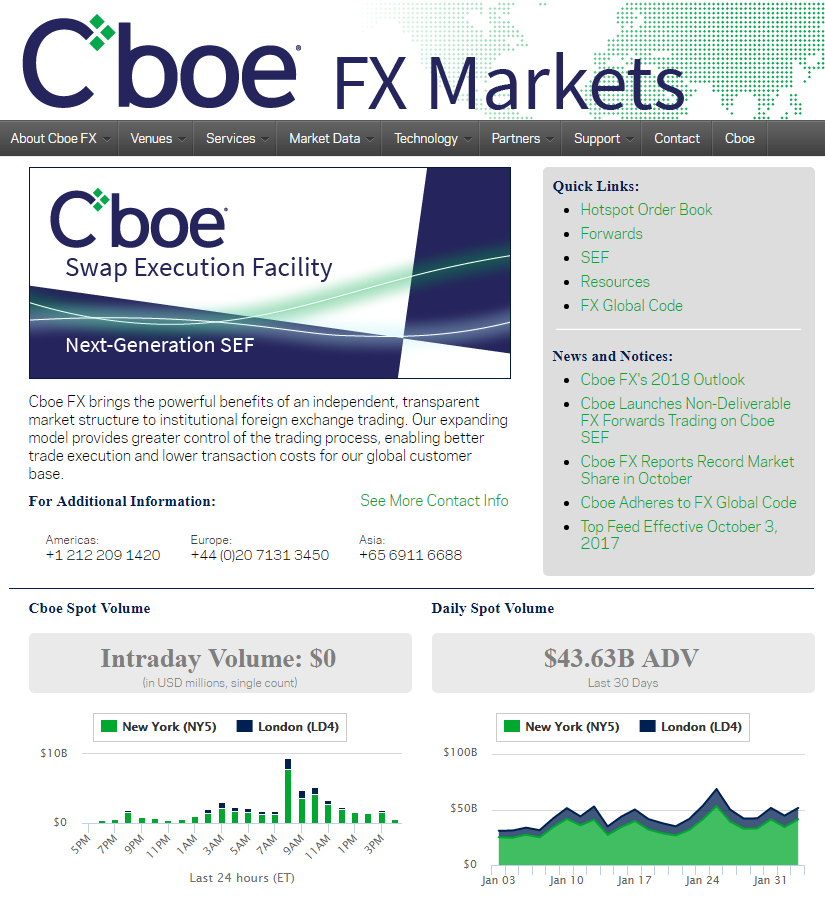 Cboe FX review